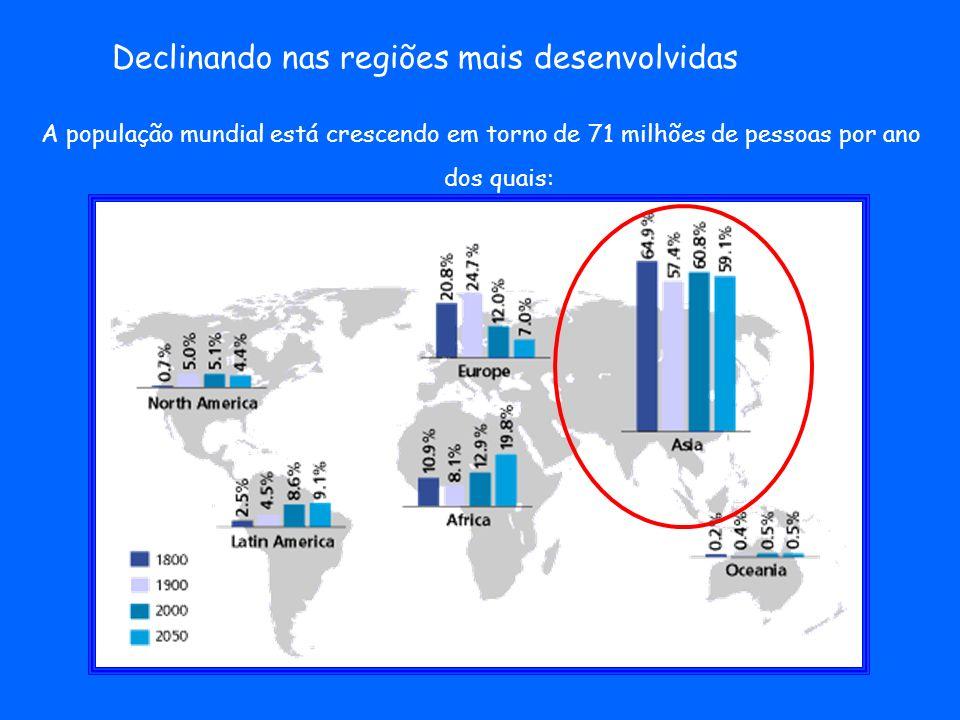 Declinando nas regiões mais desenvolvidas