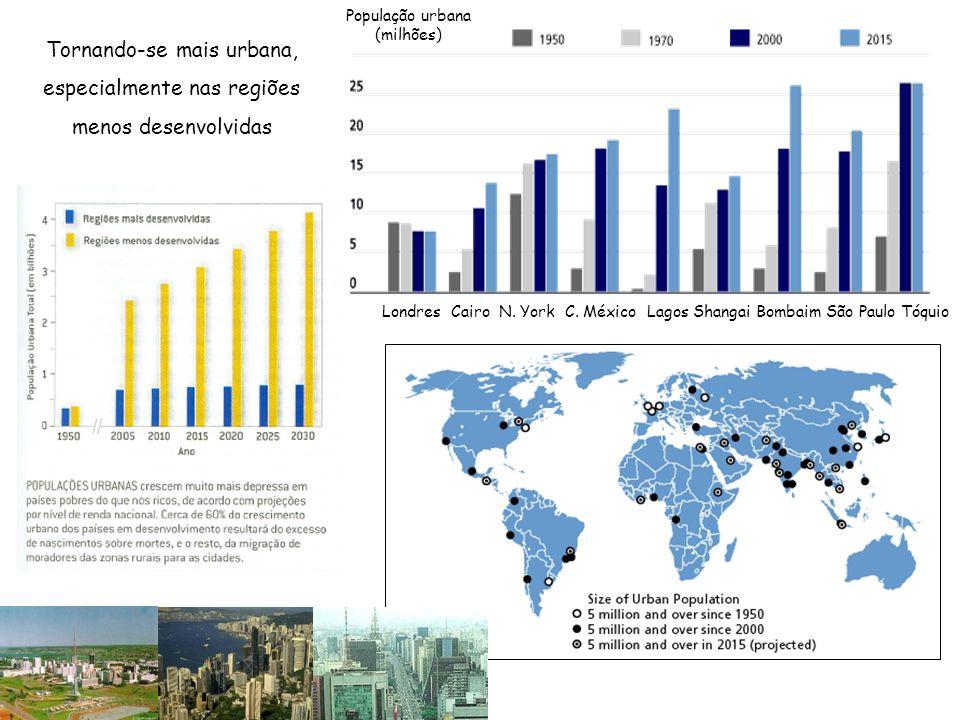 Tornando-se mais urbana, especialmente nas regiões menos desenvolvidas