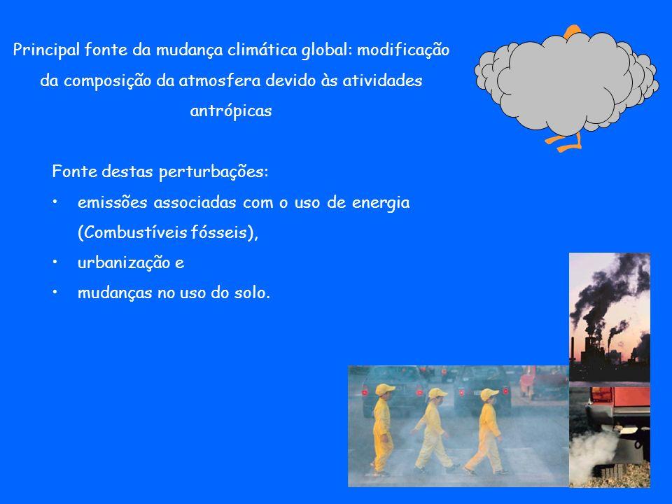 Principal fonte da mudança climática global: modificação da composição da atmosfera devido às atividades antrópicas