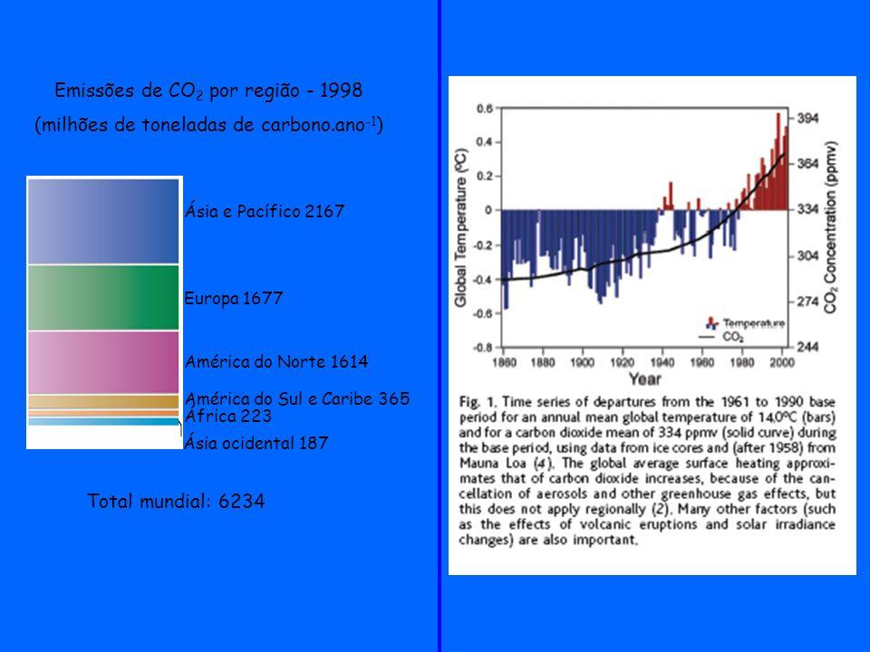 Emissões de CO2 por região - 1998