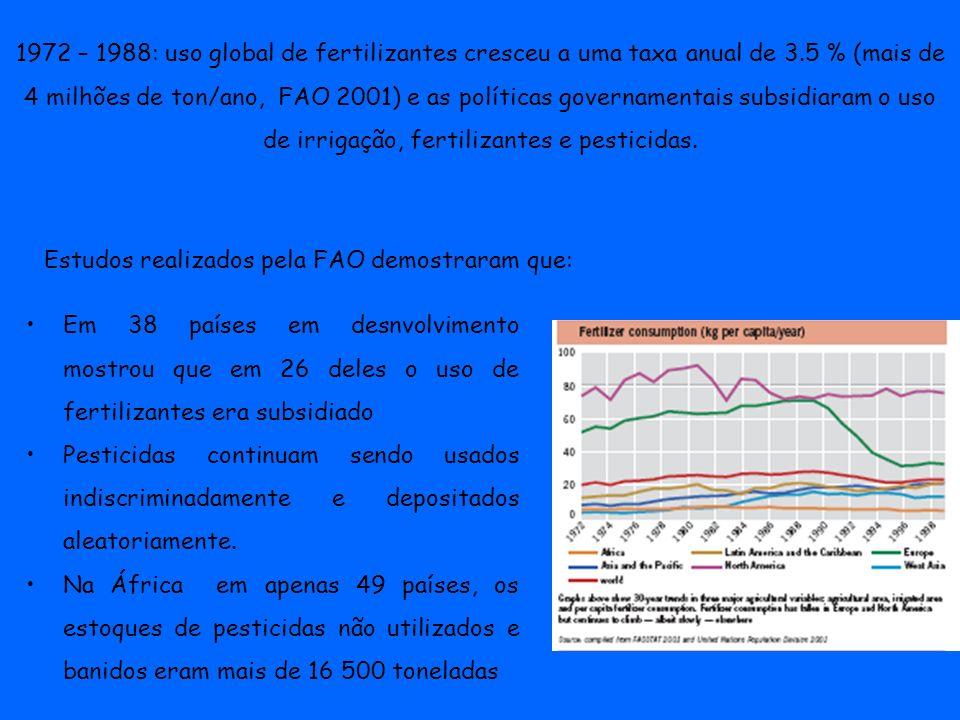 1972 – 1988: uso global de fertilizantes cresceu a uma taxa anual de 3