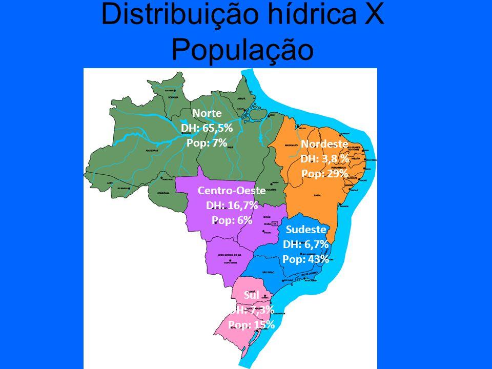 Distribuição hídrica X População