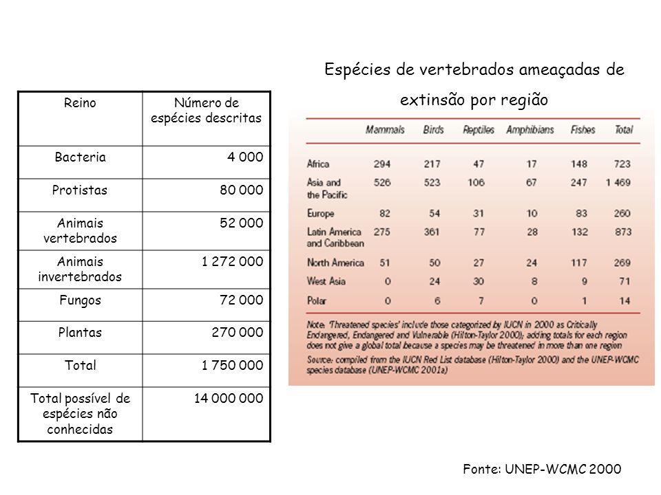 Espécies de vertebrados ameaçadas de extinsão por região