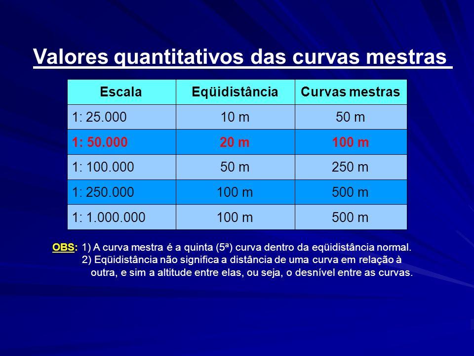 Valores quantitativos das curvas mestras