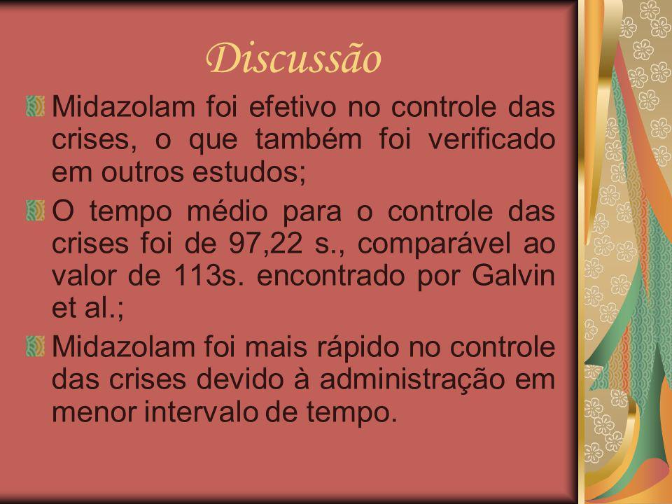 Discussão Midazolam foi efetivo no controle das crises, o que também foi verificado em outros estudos;