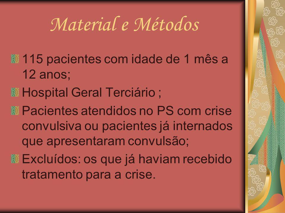Material e Métodos 115 pacientes com idade de 1 mês a 12 anos;