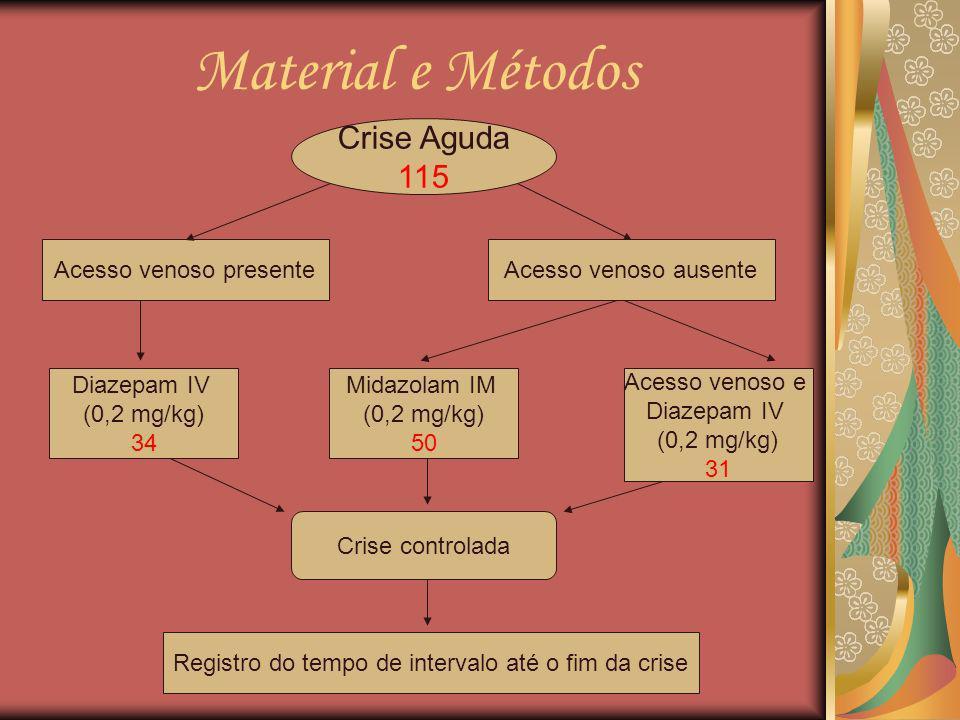 Material e Métodos Crise Aguda 115 Acesso venoso presente