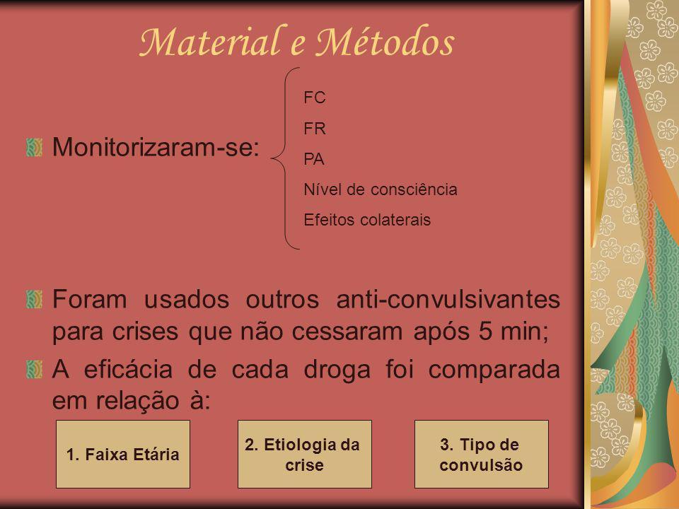 Material e Métodos Monitorizaram-se: