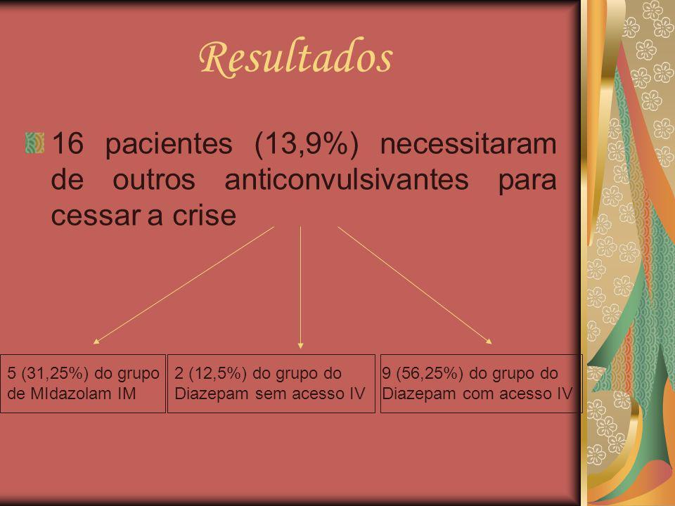 Resultados 16 pacientes (13,9%) necessitaram de outros anticonvulsivantes para cessar a crise. 5 (31,25%) do grupo de MIdazolam IM.