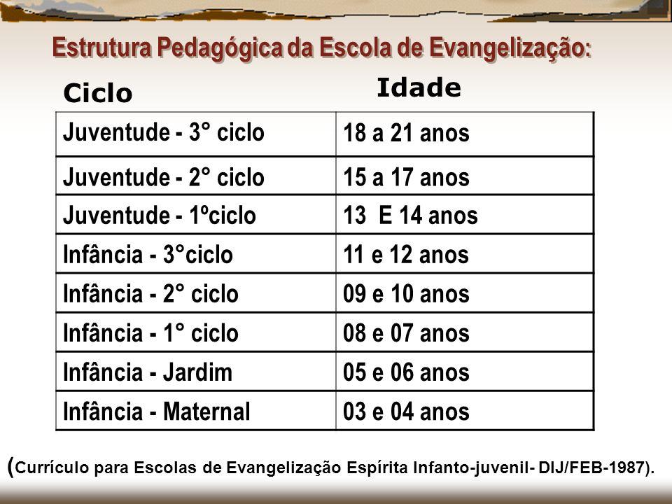 Estrutura Pedagógica da Escola de Evangelização: