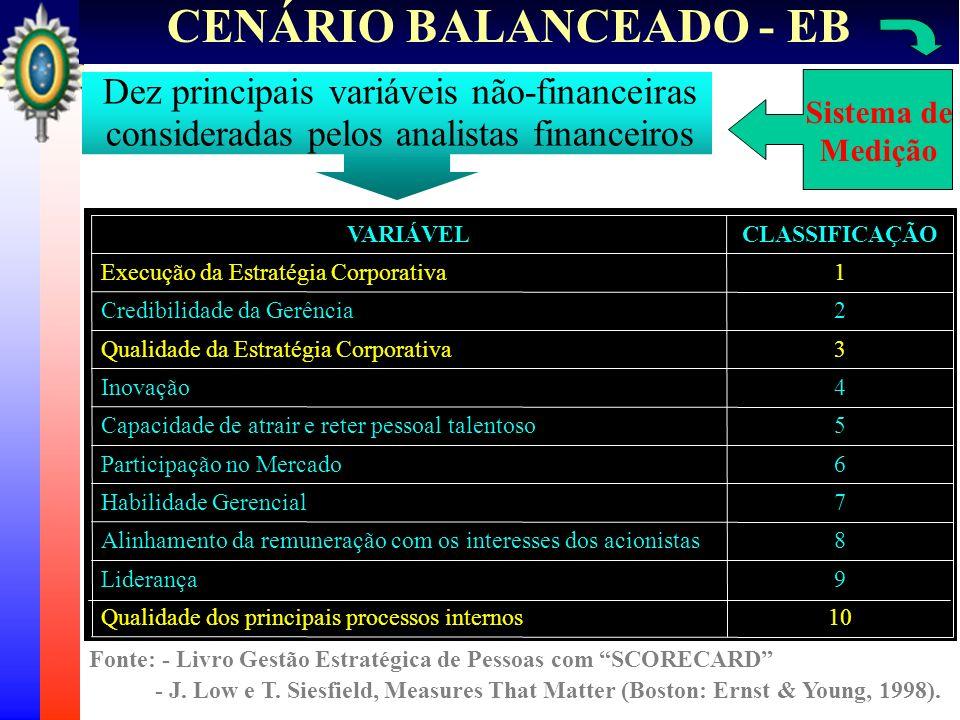 Dez principais variáveis não-financeiras consideradas pelos analistas financeiros