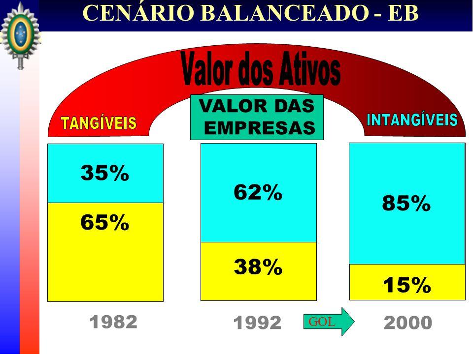 VALOR DAS EMPRESAS 65% 35% 38% 62% 85% 15% 1982 1992 GOL 2000