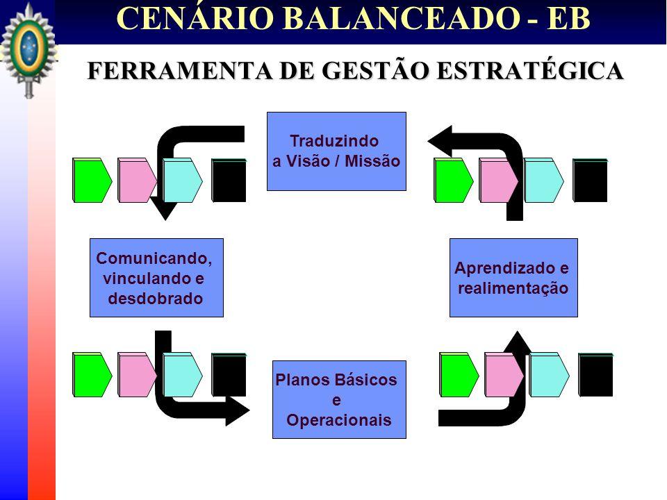FERRAMENTA DE GESTÃO ESTRATÉGICA