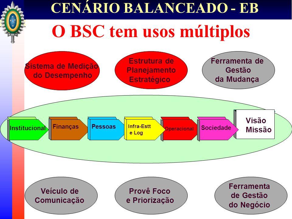 O BSC tem usos múltiplos