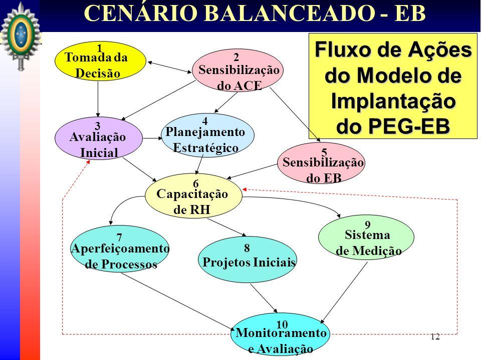 Fluxo de Ações do Modelo de Implantação do PEG-EB