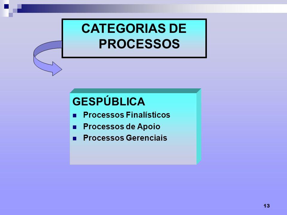 CATEGORIAS DE PROCESSOS