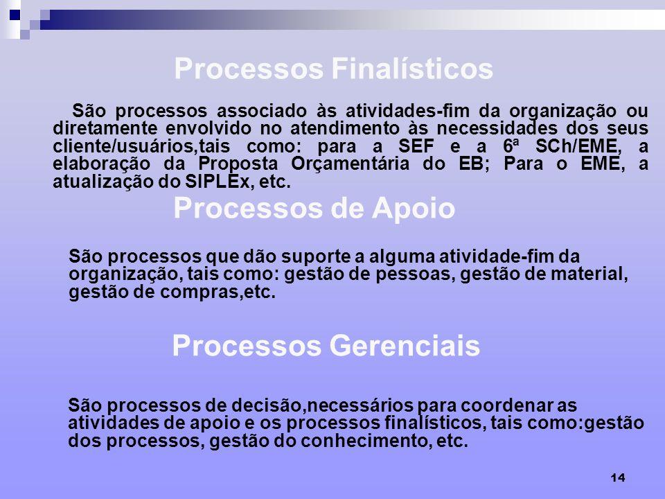 Processos Finalísticos