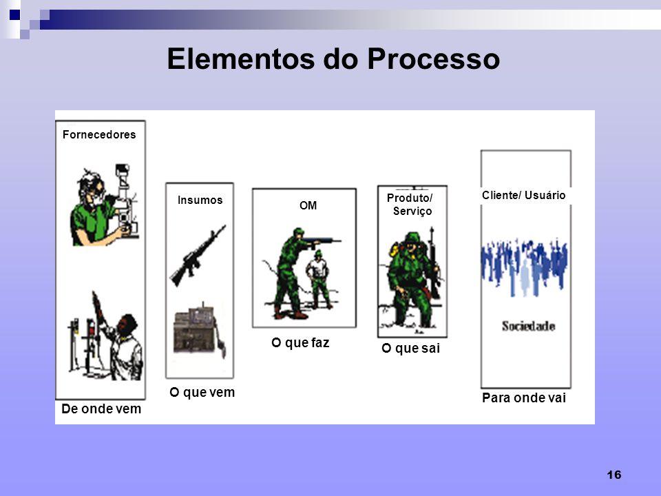 Elementos do Processo F O que faz O que sai O que vem Para onde vai