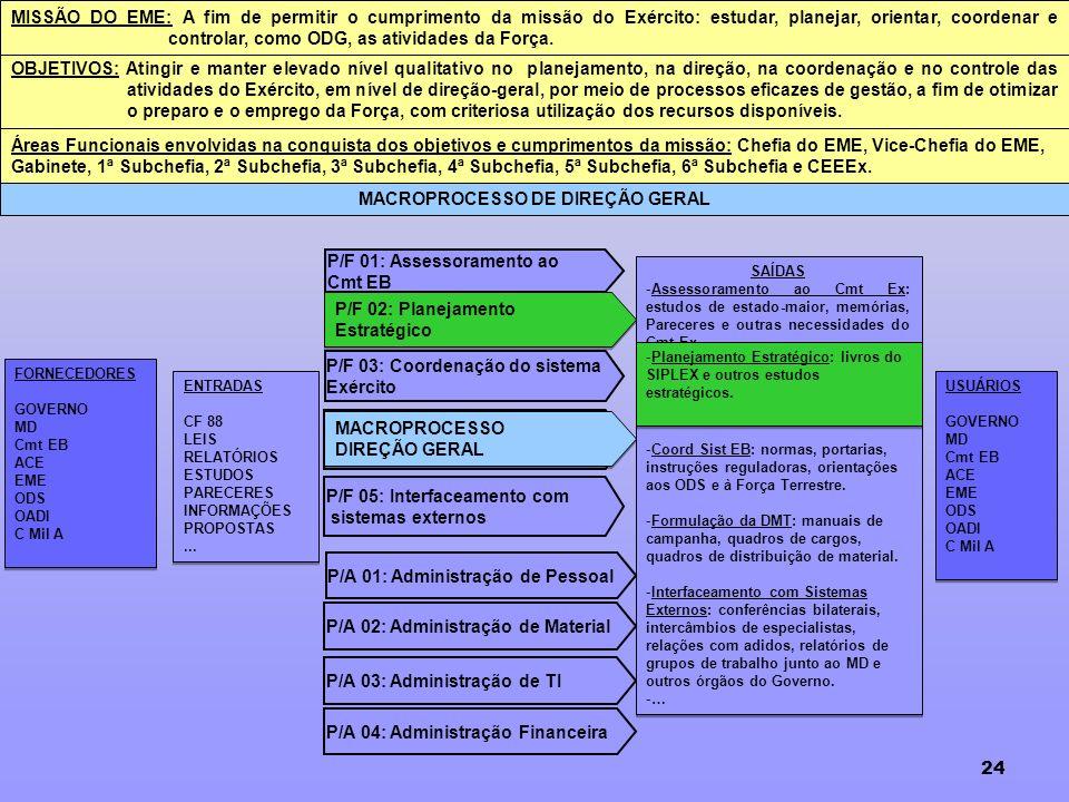 MACROPROCESSO DE DIREÇÃO GERAL