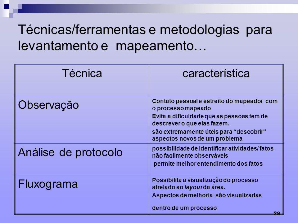 Técnicas/ferramentas e metodologias para levantamento e mapeamento…