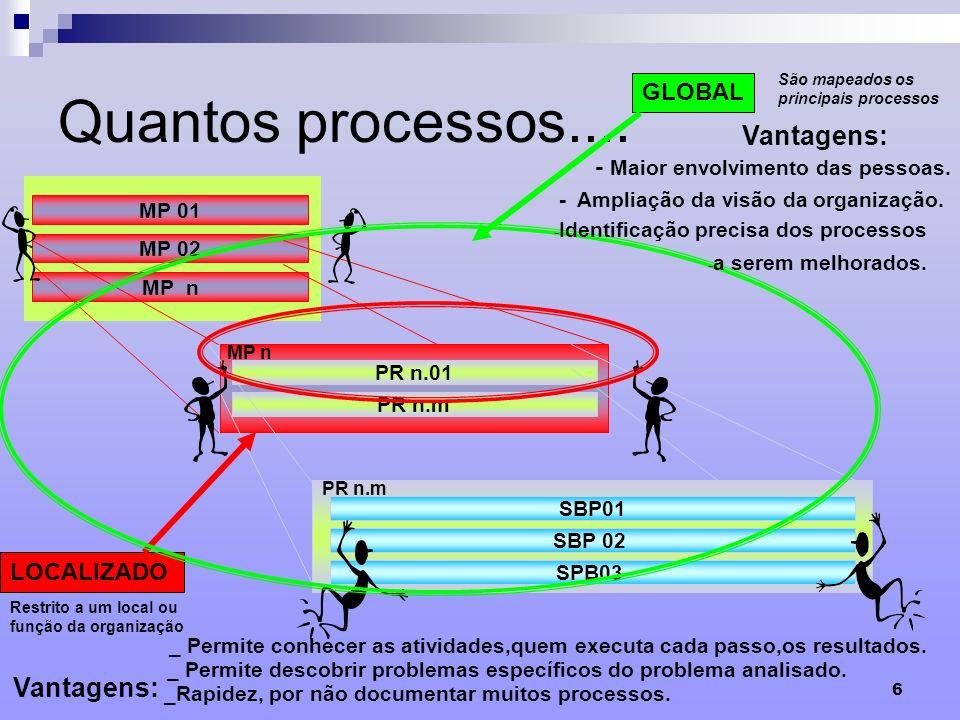 Quantos processos.... Vantagens: Vantagens: GLOBAL