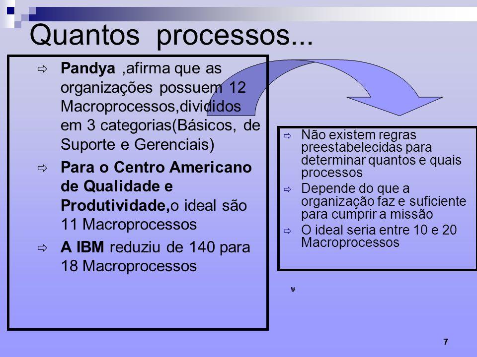 Quantos processos... Pandya ,afirma que as organizações possuem 12 Macroprocessos,divididos em 3 categorias(Básicos, de Suporte e Gerenciais)