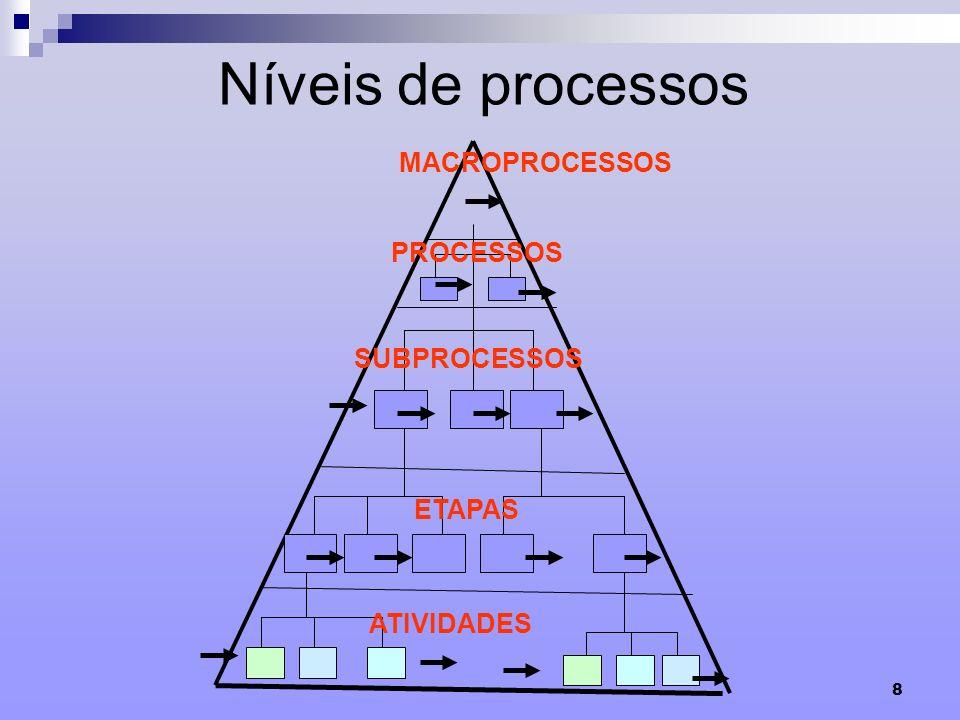 Níveis de processos MACROPROCESSOS PROCESSOS SUBPROCESSOS ETAPAS