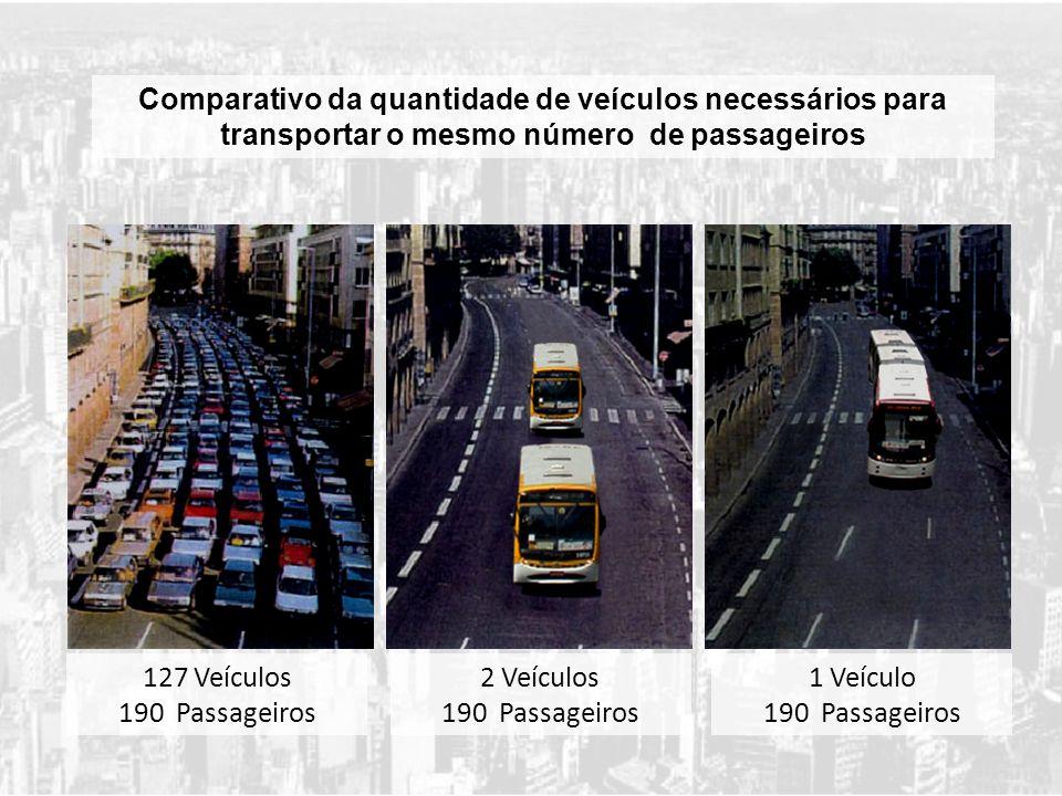 Comparativo da quantidade de veículos necessários para transportar o mesmo número de passageiros