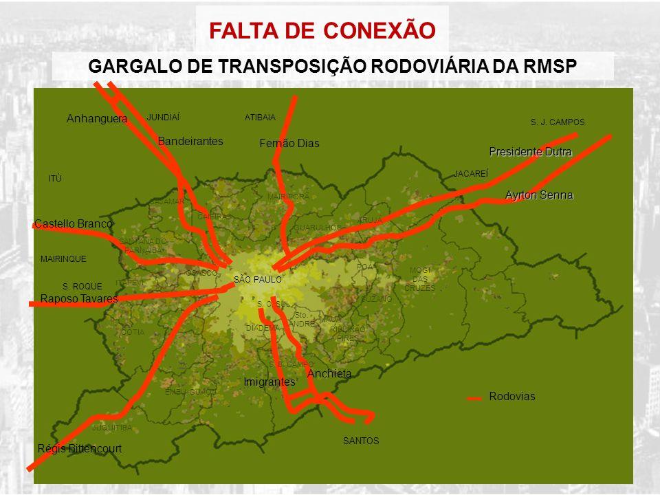 GARGALO DE TRANSPOSIÇÃO RODOVIÁRIA DA RMSP