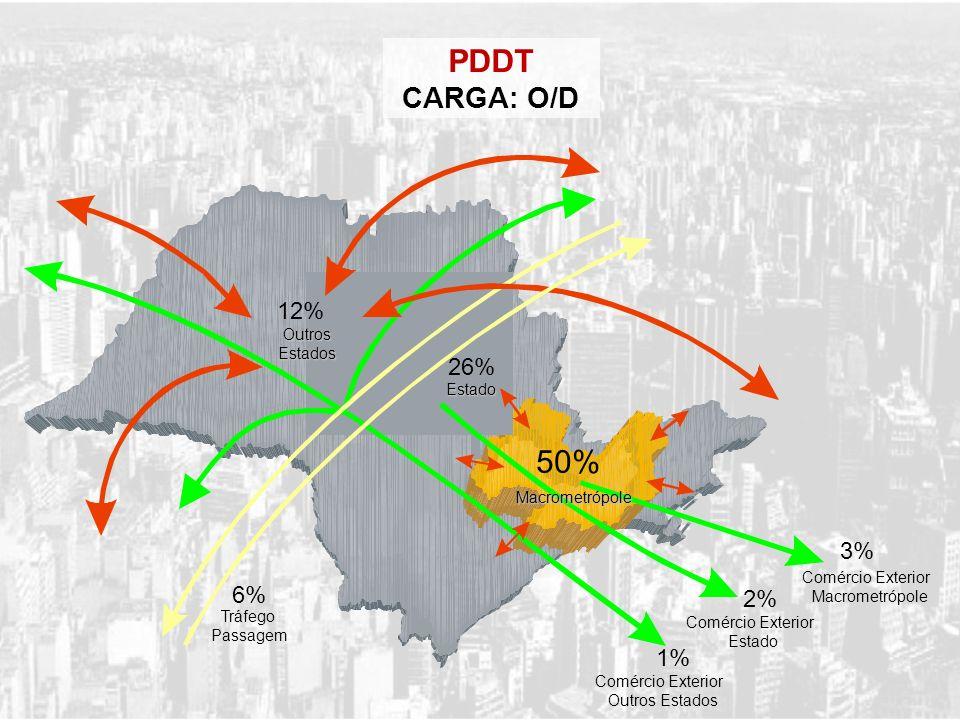 PDDT CARGA: O/D 50% 12% 26% 3% 6% 2% 1% Outros Estados Estado