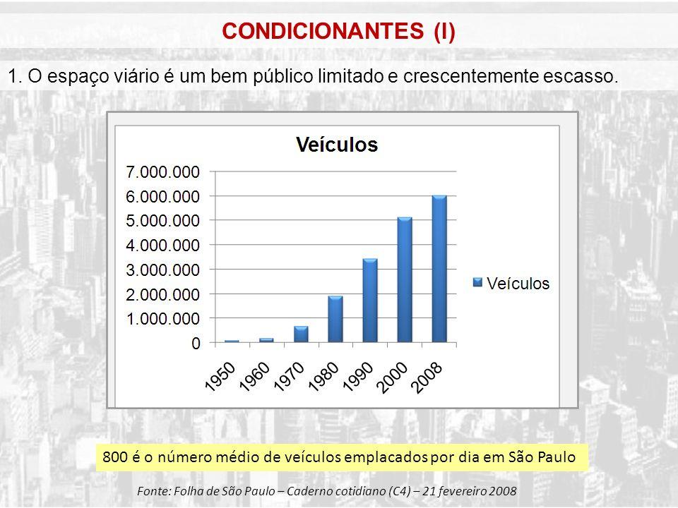 CONDICIONANTES (l) 1. O espaço viário é um bem público limitado e crescentemente escasso.