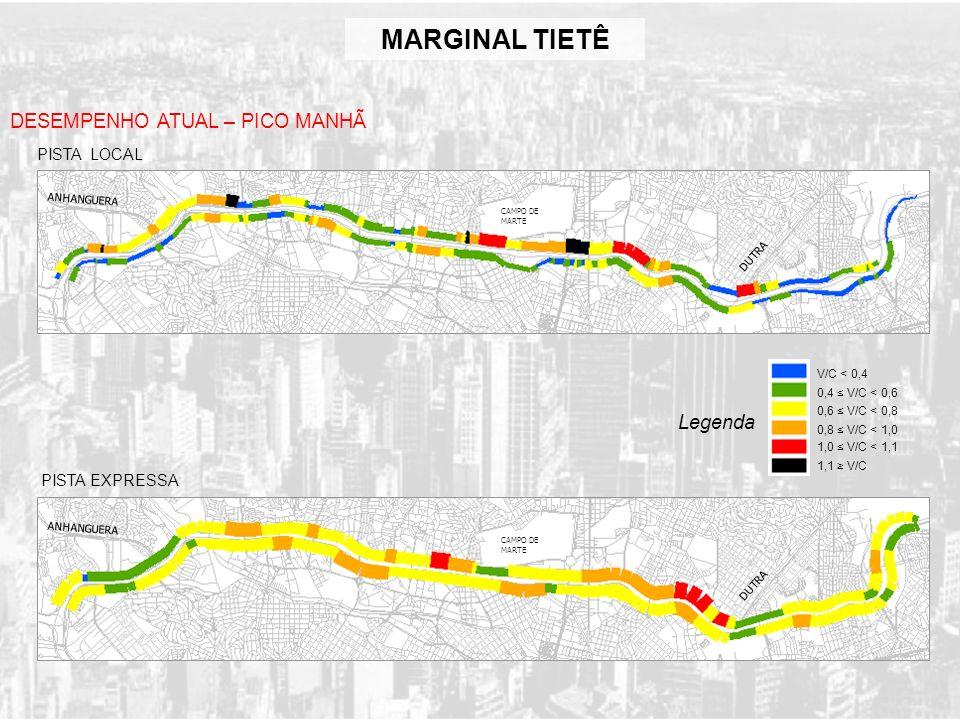 MARGINAL TIETÊ DESEMPENHO ATUAL – PICO MANHÃ Legenda PISTA LOCAL