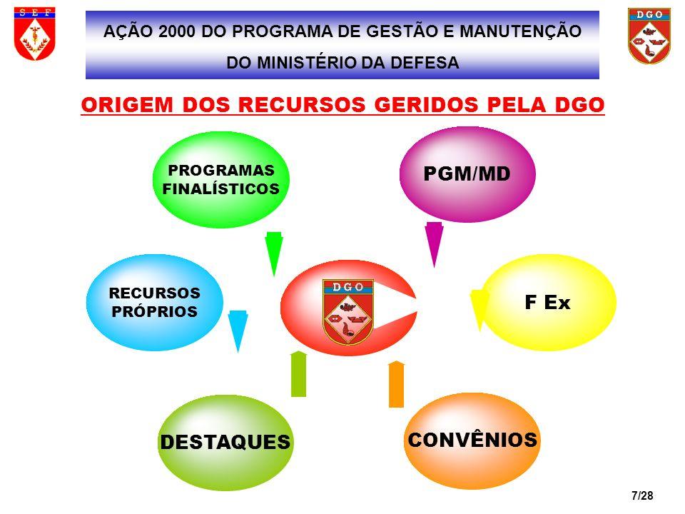AÇÃO 2000 DO PROGRAMA DE GESTÃO E MANUTENÇÃO DO MINISTÉRIO DA DEFESA
