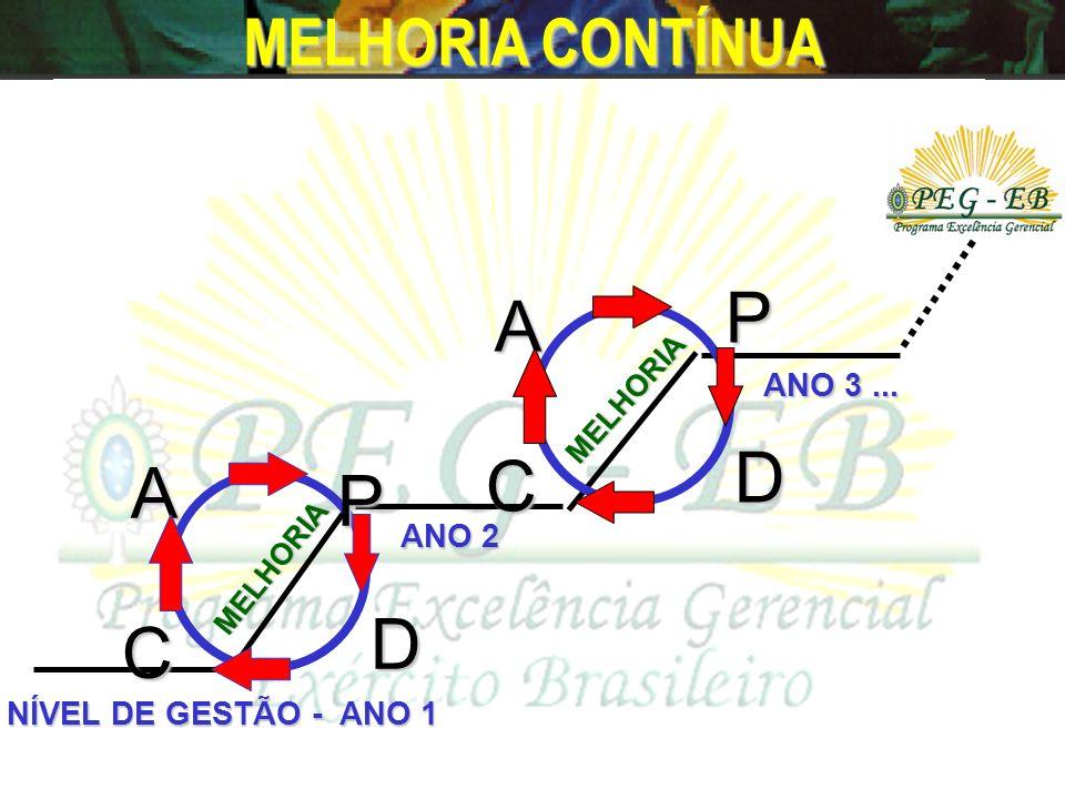 P A D C A P D C MELHORIA CONTÍNUA ANO 3 ... ANO 2