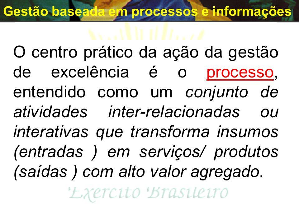 Gestão baseada em processos e informações