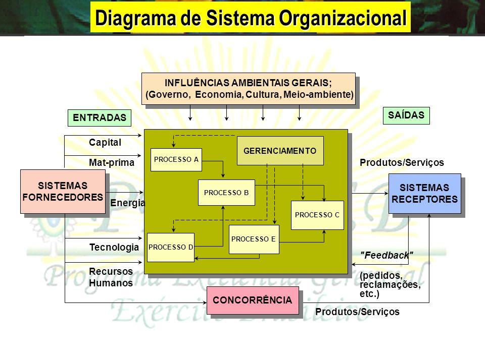 Diagrama de Sistema Organizacional