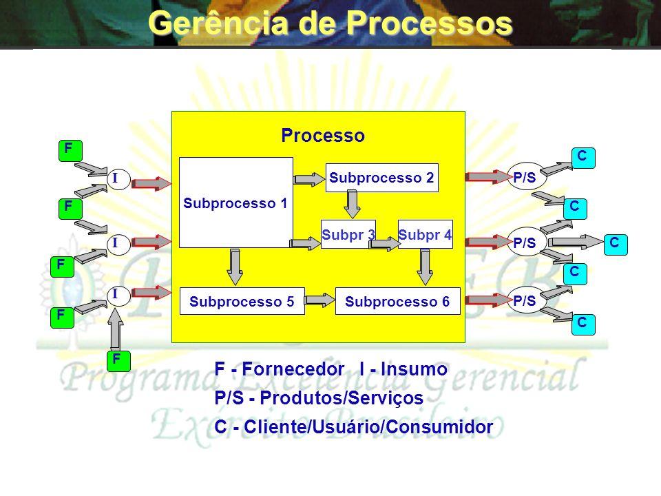 Gerência de Processos F - Fornecedor I - Insumo
