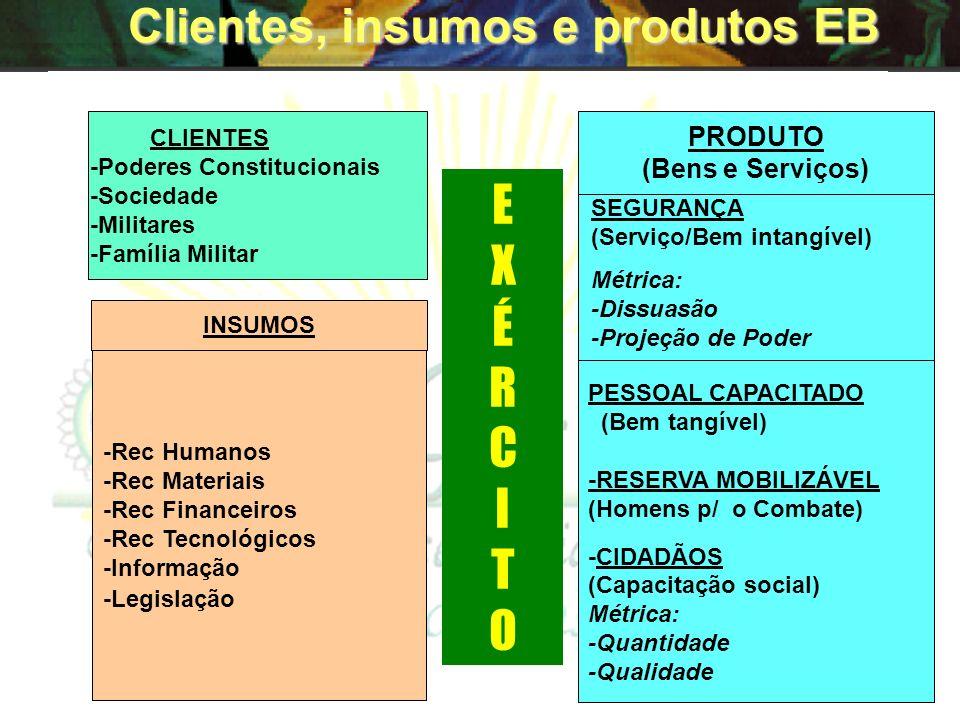 Clientes, insumos e produtos EB
