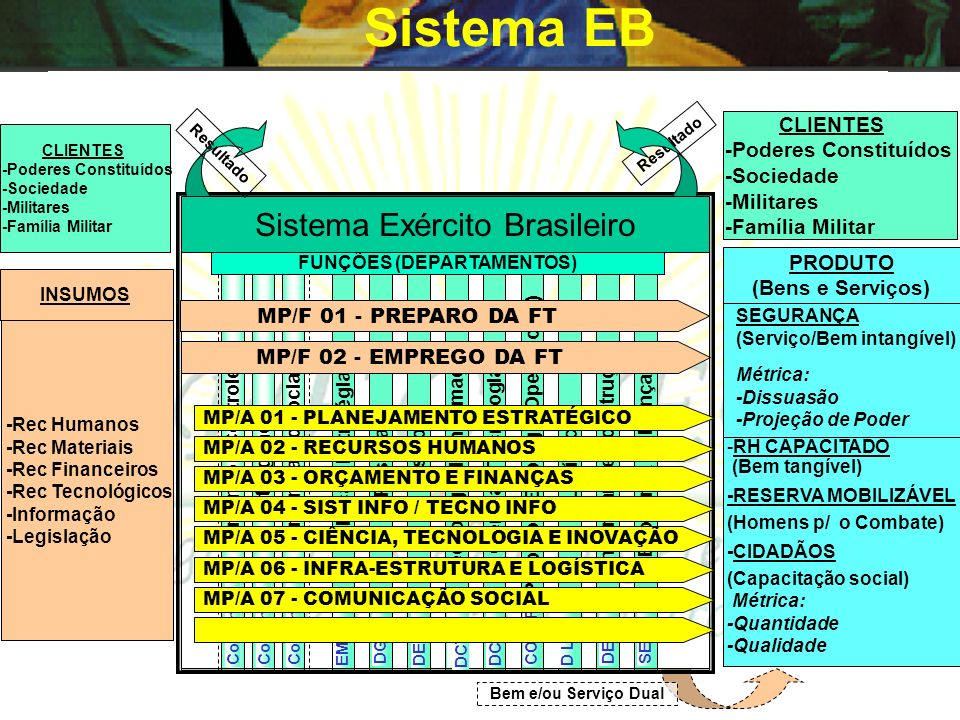 Sistema EB Sistema Exército Brasileiro CLIENTES -Poderes Constituídos