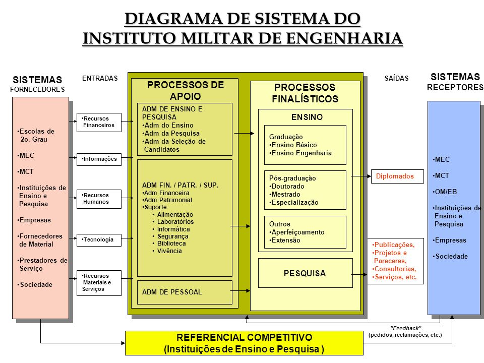DIAGRAMA DE SISTEMA DO INSTITUTO MILITAR DE ENGENHARIA