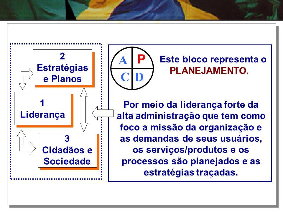 A P C D 2 Este bloco representa o Estratégias PLANEJAMENTO. e Planos