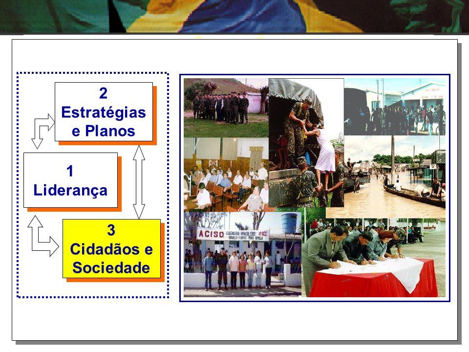 2 Estratégias e Planos 1 Liderança 3 Cidadãos e Sociedade