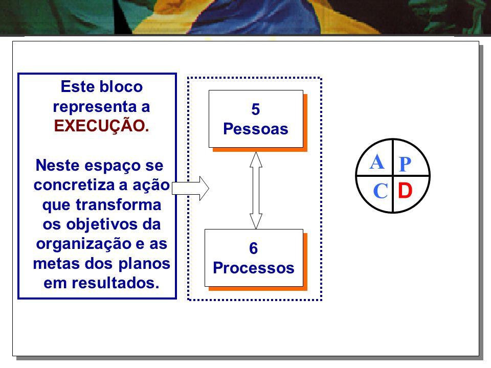 P D A C Este bloco representa a EXECUÇÃO. Neste espaço se