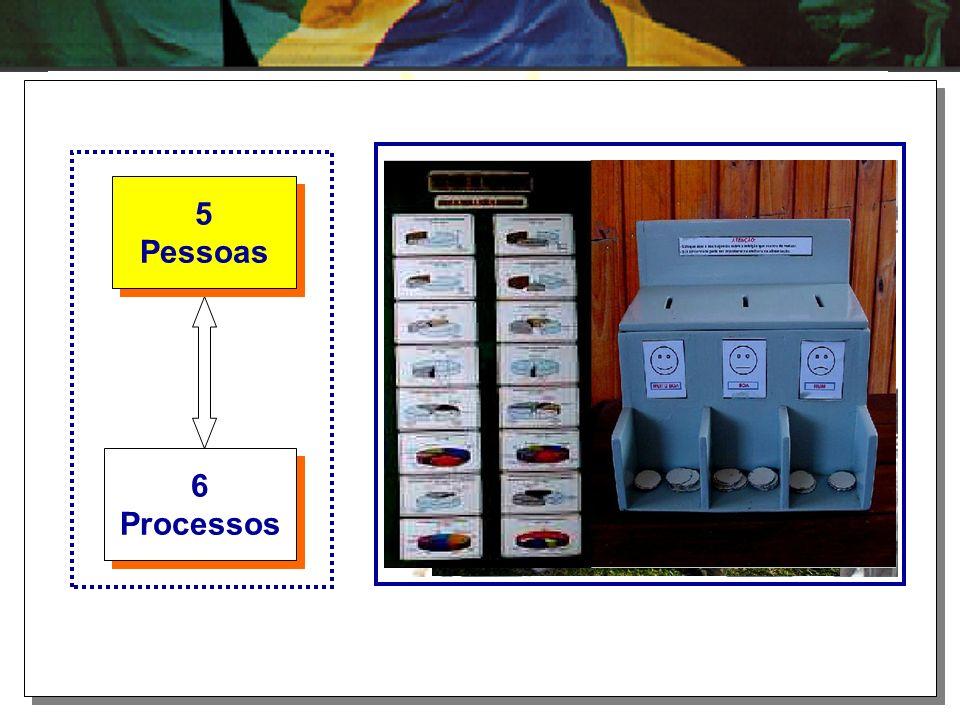 5 Pessoas 6 Processos