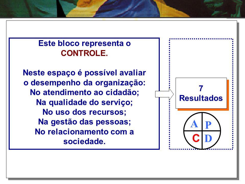 A P C D Este bloco representa o CONTROLE.