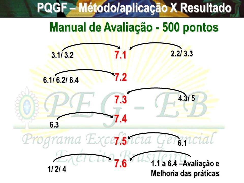 PQGF – Método/aplicação X Resultado Manual de Avaliação - 500 pontos
