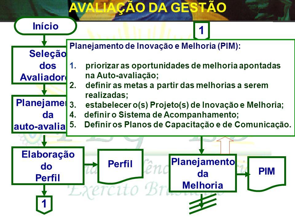 AVALIAÇÃO DA GESTÃO 1 1 Início Seleção dos Avaliadores Auto Avaliação