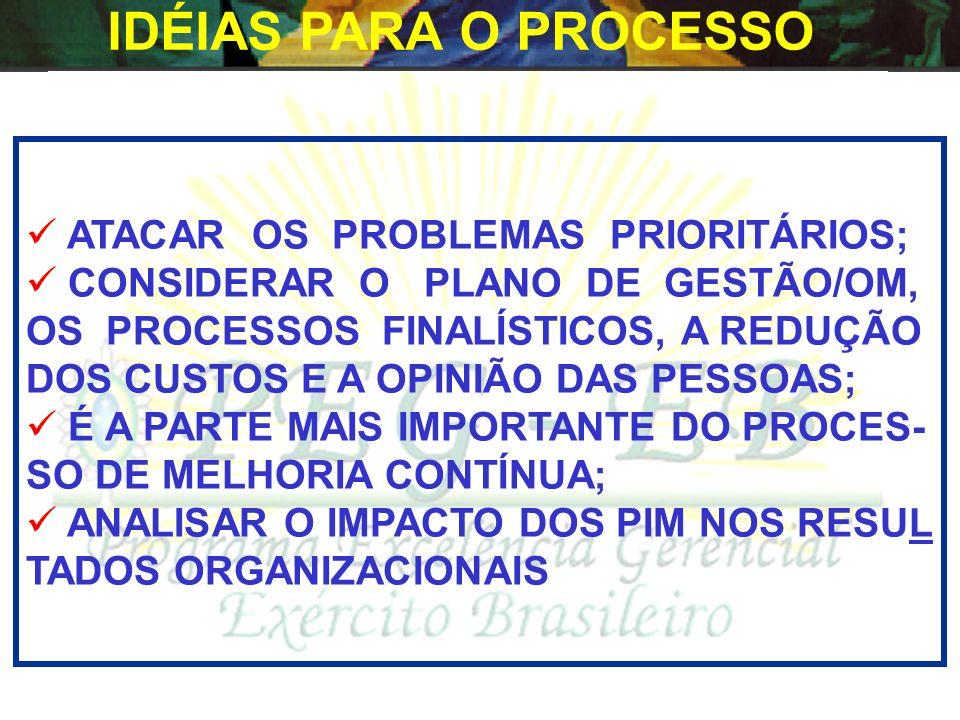 IDÉIAS PARA O PROCESSO ATACAR OS PROBLEMAS PRIORITÁRIOS;