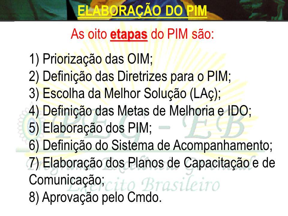 As oito etapas do PIM são: