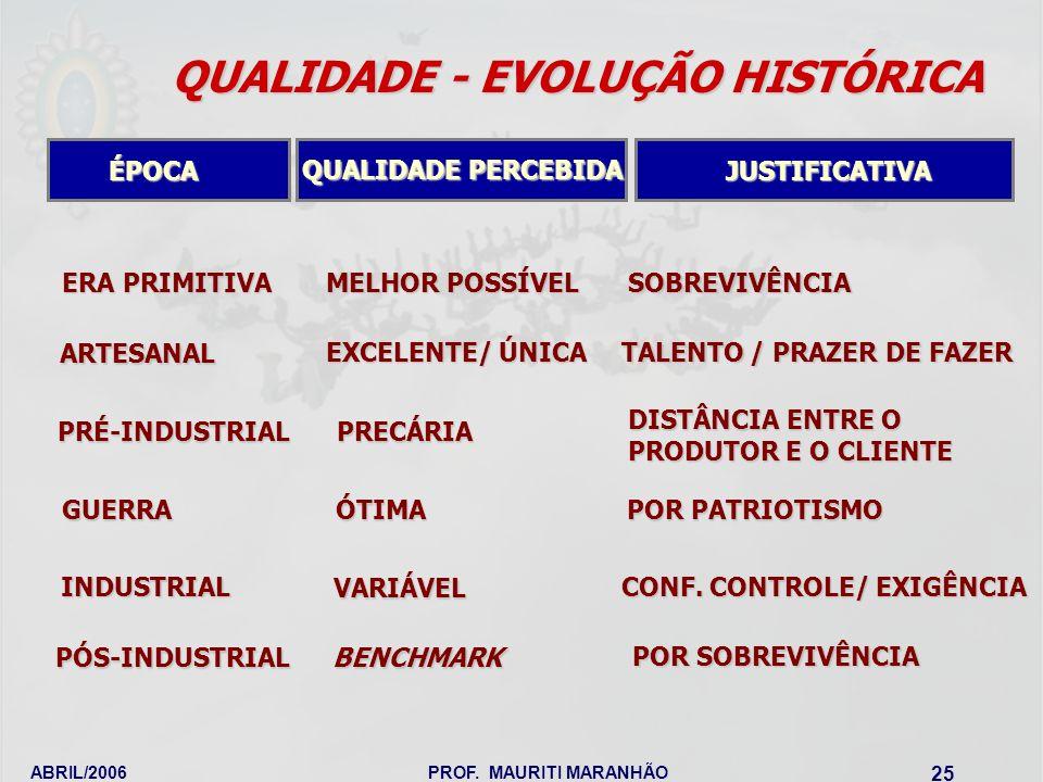 QUALIDADE - EVOLUÇÃO HISTÓRICA